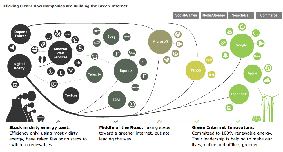 How Companies are Building the Green Internet: GreenPeace Report