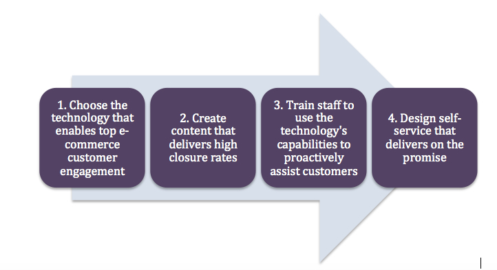 Four Steps in the Creation of a Customer e-Commerce Engagement Organization