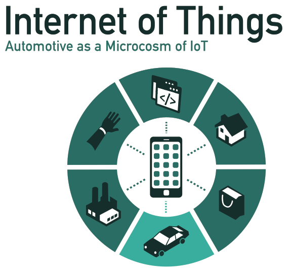 IoT In the Auto Industry: Automakers Choose Microsoft as Connected Car Partner