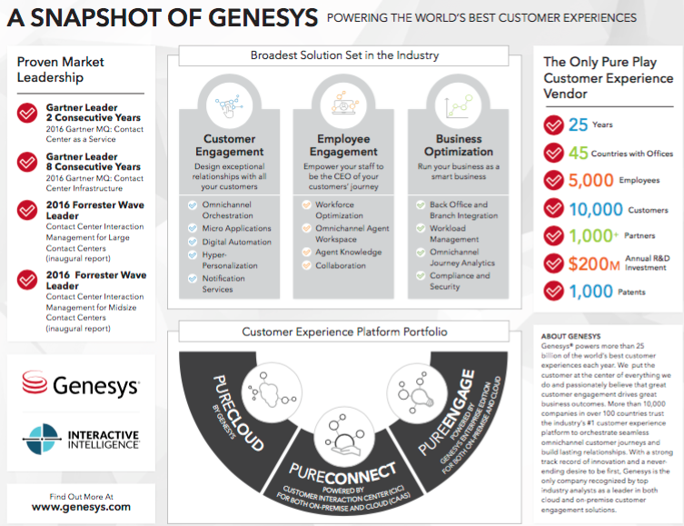 Genesys & Interactive Intelligence Acquisition Is Complete