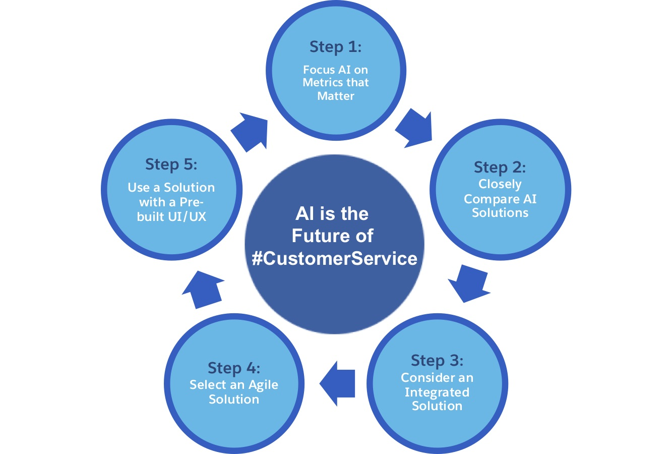 Five Steps to Strategically Choose AI For Customer Service